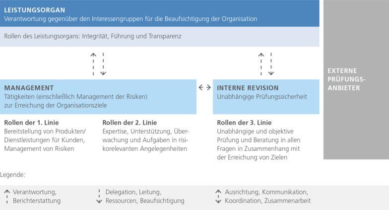 Abb.: Drei-Linien-Modell angelehnt an das IAA Positionspapier vom 20.7.2020