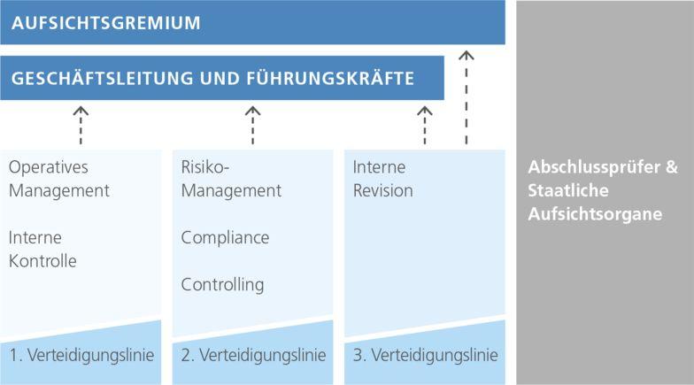 Abb.: TLoD-Modell mit strikter Trennung der Überwachungsaufgaben, angelehnt an das Positionspapier d