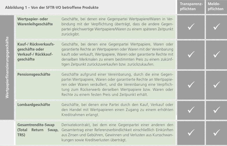 Abbildung 1 - Von der SFTR-VO betroffene Produkte