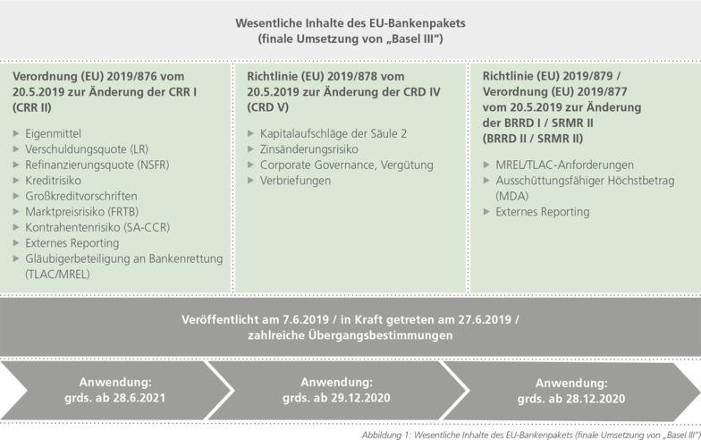 Abbildung 1: Wesentliche Inhalte des EU-Bankenpakets (finale Umsetzung von Basel lll)