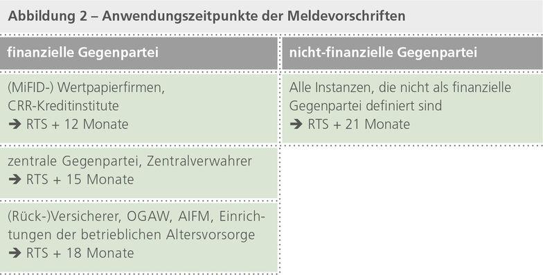 Abbildung 2 - Anwendungszeitpunkte der Meldevorschriften
