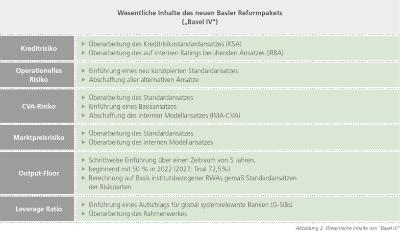 Abbildung 2: Wesentliche Inhalte von Basel lV