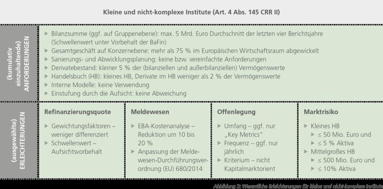 Abbildung 3: Wesentliche Erleichterungen für kleine und nicht-komplexe Institute