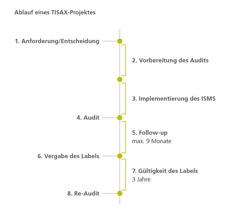 Ablauf eines TISAX-Projektes
