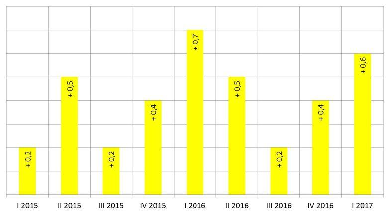 BIP-Entwicklung 1. Quartal 2017