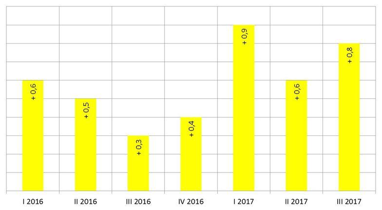 BIP-Entwicklung 3. Quartal 2017
