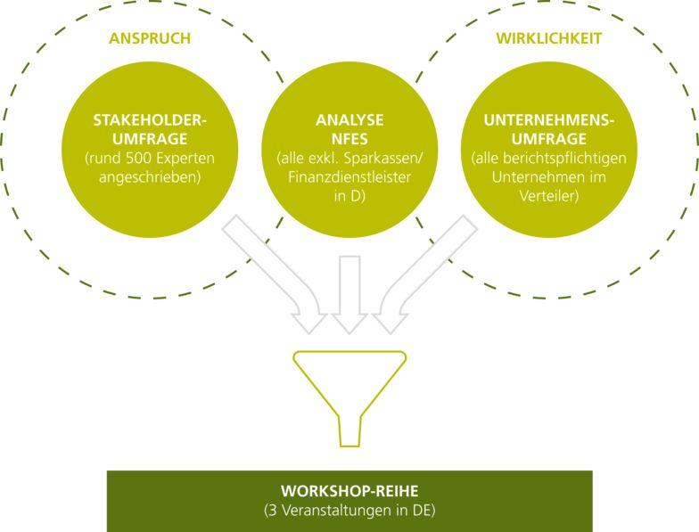 CSR-Studiendesign