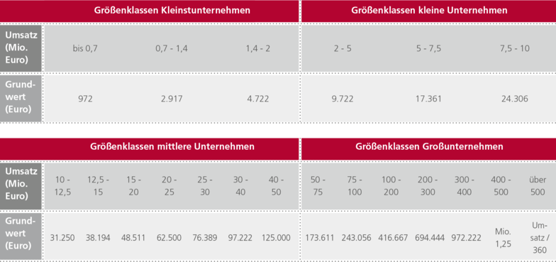 Der Grundwert für ein mittleres Unternehmen mit einem Vorjahresumsatz von Mio. 45 Euro beträgt 125.000 Euro.