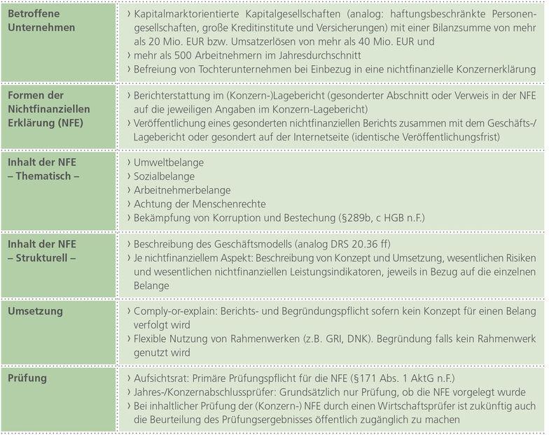 Die Pflichten der CSR-Richtlinie auf einen Blick