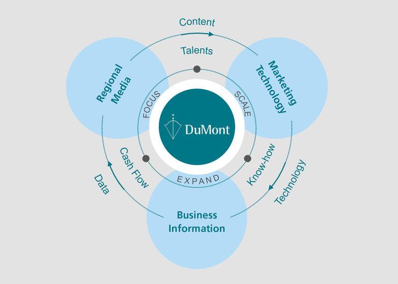 Digitale Diversifikationsstrategie DuMont