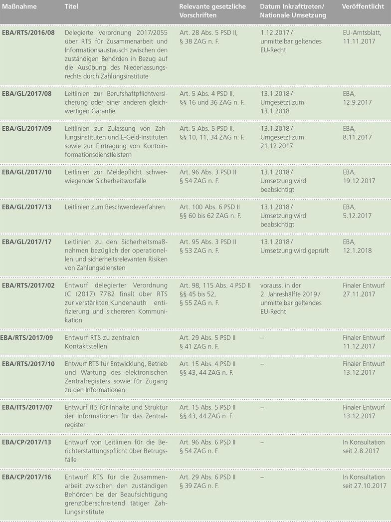 EBA Level II- und Level III-Maßnahmen
