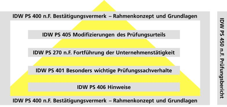 Ebner Stolz - IDW PS 450 n.F. Prüfungsbericht