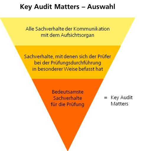 Ebner Stolz - Key Audit Matters