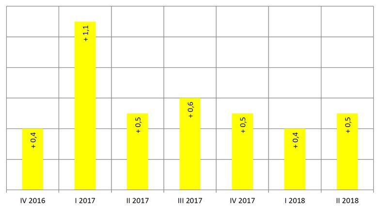 Entwicklung BIP 2. Quartal 2018