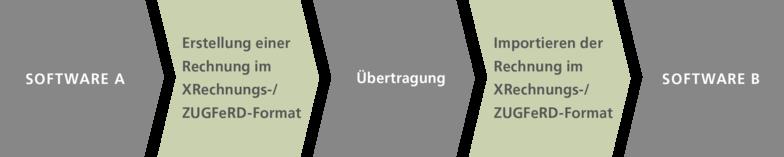Funktionsweise der E-Rechnung