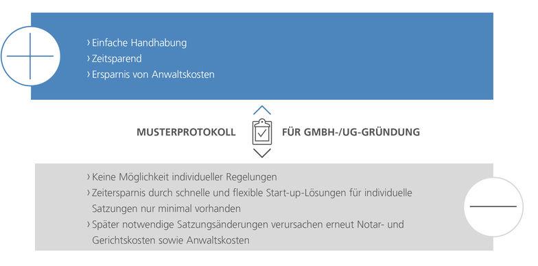 Gegenüberstellung Musterprotokoll für GmbH-/UG-Gründung oder individuelle Satzung