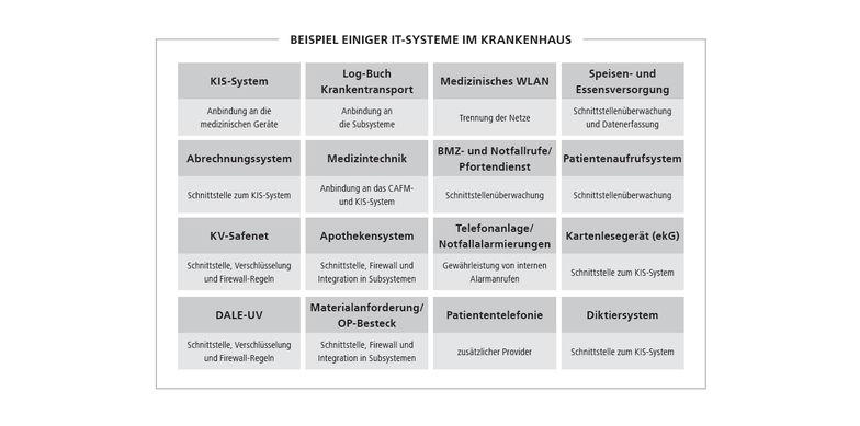 IT-Systeme im Krankenhaus