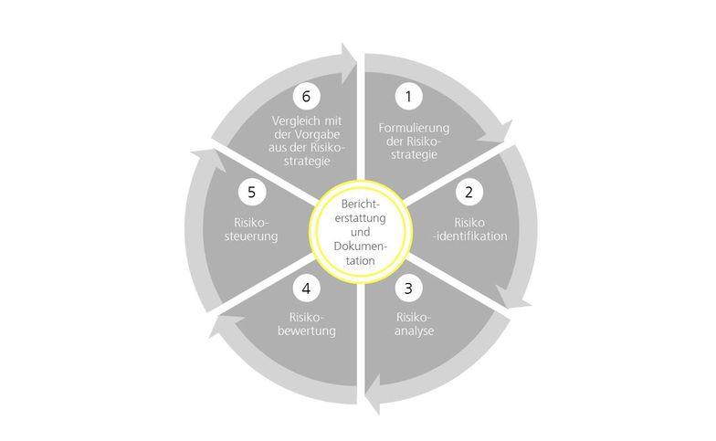 Implementierung von Risikomangementsystemen