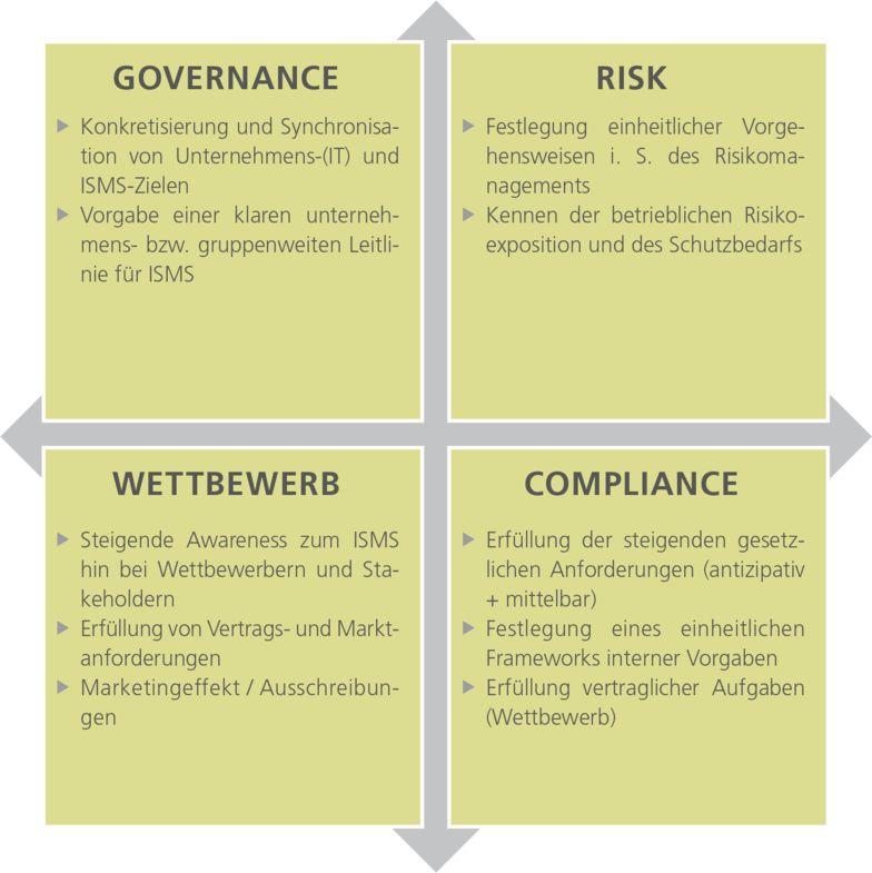 Informationssicherheit Governance, Risk, Compliance, Wettbewerb