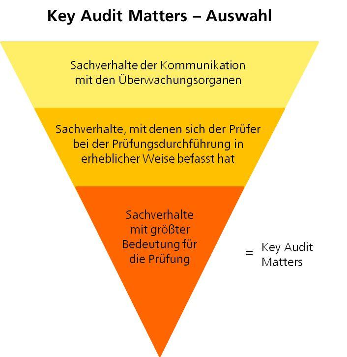 Key Audit Matters - Auswahl
