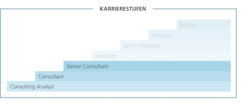 Laufbahnstufengrafik Einstieg Management Consulting