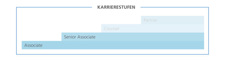 Laufbahnstufengrafik Einstieg Rechtsberatung