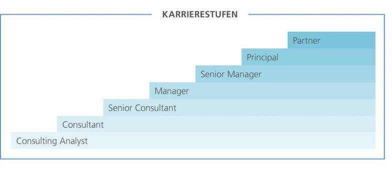 Laufbahnstufengrafik Management Consulting