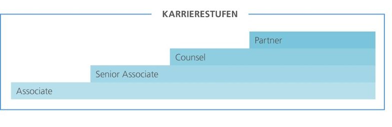 Laufbahnstufengrafik Rechtsberatung