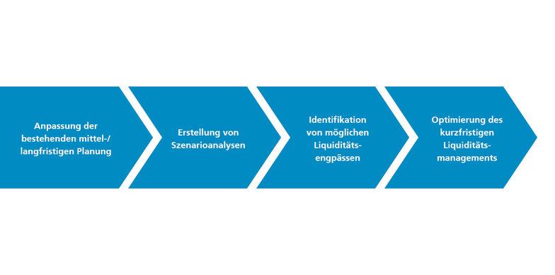 Optimierung des kurzfristigen Liquiditätsmanagements