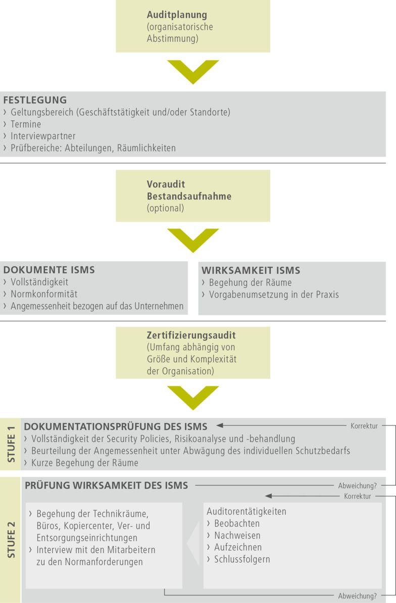 Prozess der Zertifizierung