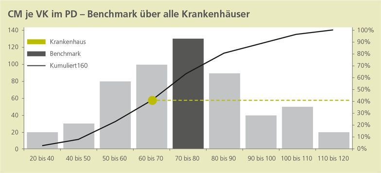 Quelle: Ebner Stolz Krankenhausbenchmark