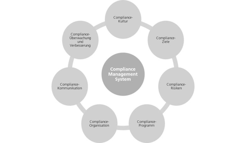 Sieben Grundelemente eines Compliance Management Systems