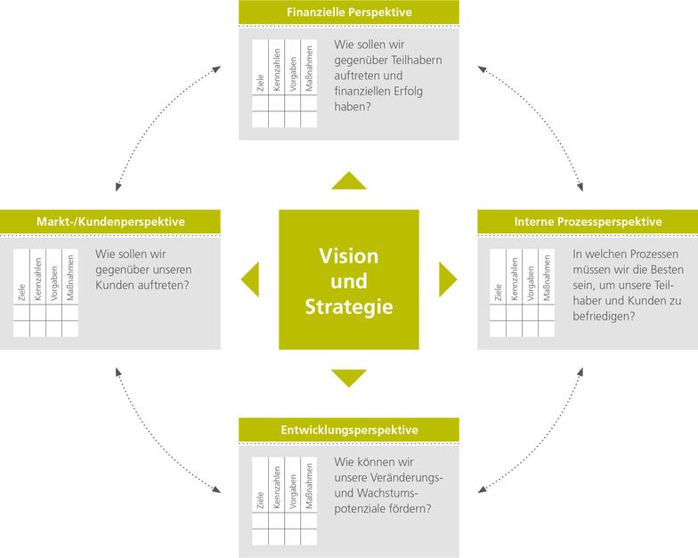 Strategisches IT-Management mittels Balanced Scorecard