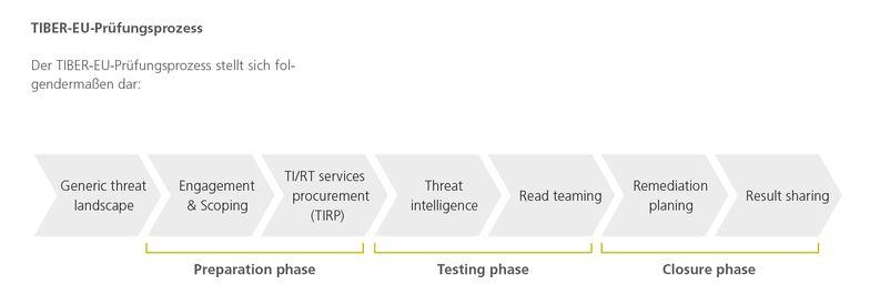 TIBER-EU-Prüfungsprozess