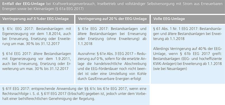 Überblick zur EEG-Umlage bei Eigenversorgung