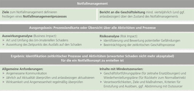 Übersicht 1: Bestandteile des Notfallmanagementprozesses inkl. Notfallkonzept