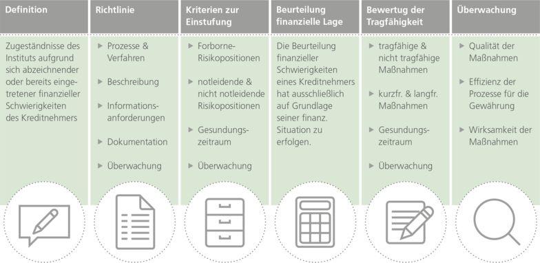 Übersicht 3: Anforderungen an die Behandlung von Forbearance im Rahmen der Verfahren für die Früherkennung von Risiken