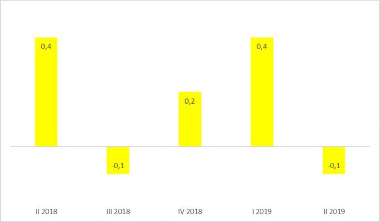 Wirtschaftswachstum im zweiten Quartal 2019